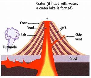 Acid Lava Cone Diagram