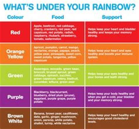eat  rainbow    printable pin  monday hop