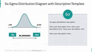 Explaining Six Sigma Presentation Diagrams Ppt Template