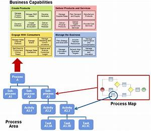 Business Capability Modeling