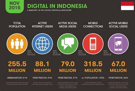 statistik pengguna internet  media sosial terbaru