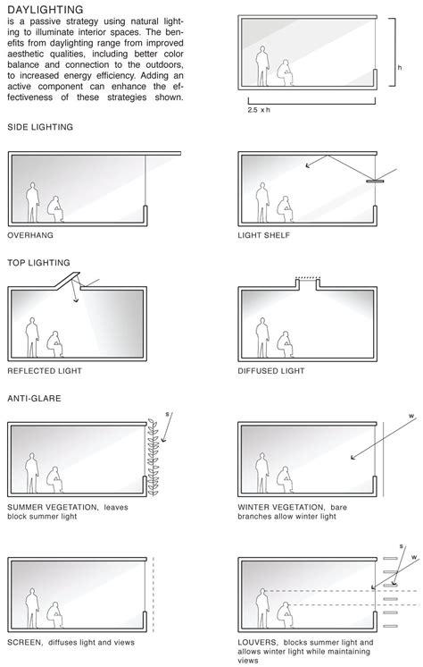 Daylighting Passive Strategies UT Zero Energy House