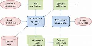 Overview Of Automated Software Architecture Design Process Based On