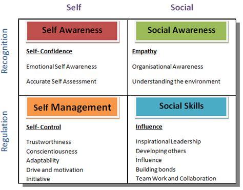 domains  emotional intelligence educationjunkieblog