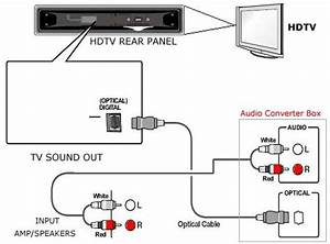 rca tv wiring diagram vizio tv wiring diagram elsavadorla With cable network digital satellite tv with a standard coaxial cablerv wiring diagram
