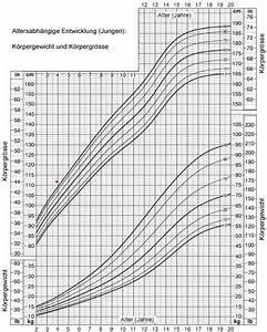 Wie Groß Werde Ich Berechnen : beim wachstum nachhelfen 14jahre 1 55 w gesundheit ~ Themetempest.com Abrechnung