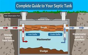 6 Plumbing Tips For Septic Tank Installation And