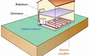 Pompe à Chaleur Plancher Chauffant Prix : chauffage au sol ou plancher chauffant fonctionnement ~ Premium-room.com Idées de Décoration