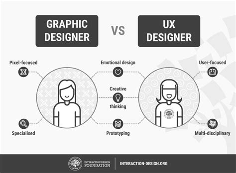 what is ux design how to change your career from graphic design to ux design