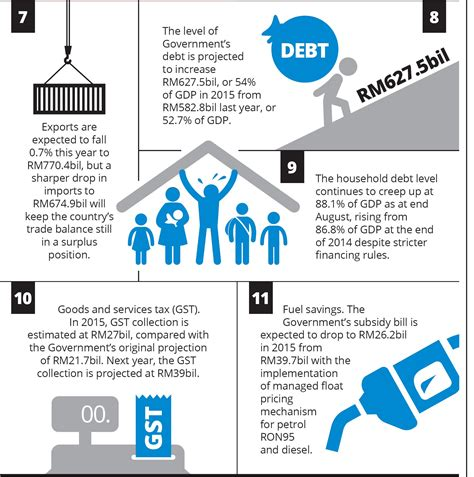 The economy at a glance   The Star