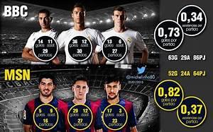 Messi-suarez-neymar(msn) V Benzema-bale-cristiano Ronaldo ...