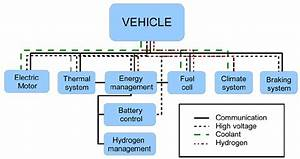 Fuel Cell Electric Vehicle  Fcev  Architecture