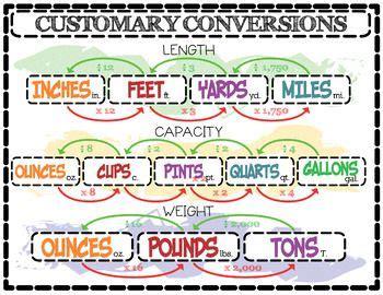 conversions customary metric english espanol