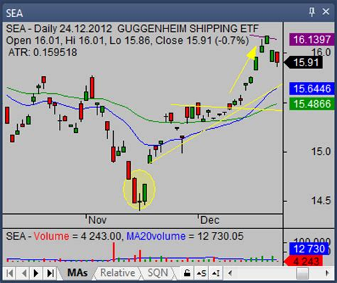 morning star candlestick pattern trading tips simple stock trading