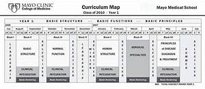 Curriculum Map Of Year 1 At Mayo Medical School