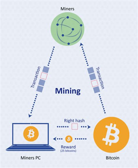 How bitcoin transactions work | wanting to get started with bitcoin, but unsure how it all works? Bitcoin Mining - BitcoinWiki