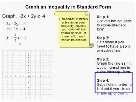 How To Graph An Inequality In Standard Form Youtube