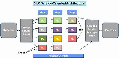 Soa Architecture Oriented Framework Js Backbone Steve