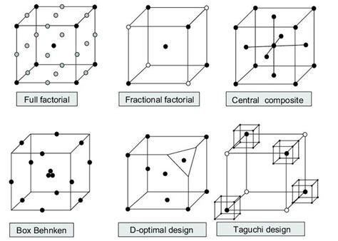 Diagram For An Exle Of A Design Experiment by 17 Best Images About Lean Six Sigma On