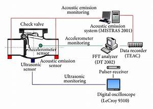 The Schematic Diagram For Condition Monitoring Test Of The