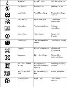 African Adinkra Symbols and Meanings