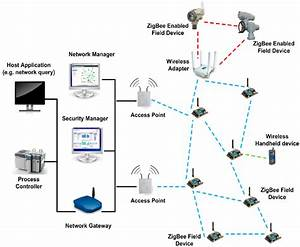 A Typical Wireless Sensor Network Setup With Central