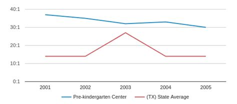 pre kindergarten center closed 2006 profile dallas 810 | Prekindergarten Center Teacher Student Ratio 2001 2005 id76644