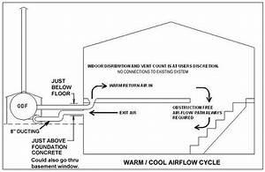Wood Burning Outdoor Furnace Plan