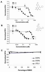 Two Small Molecules J3 And J5 Selectively Inhibit Fatty