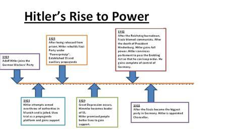 Essay On Adolf Hitler Rise To Power