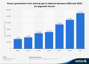 24 Alberta Energy Industry Statistics and Trends ...