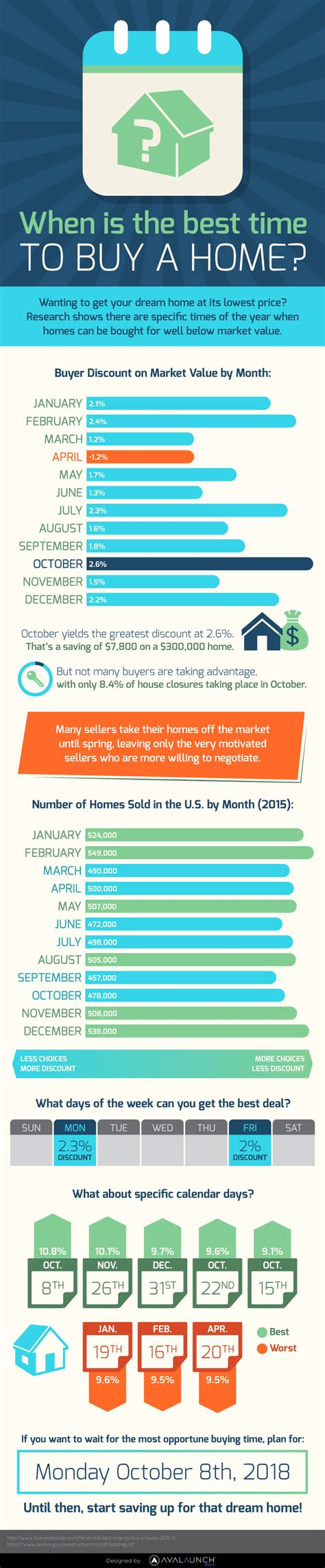 best time to buy when is the best time to buy a home