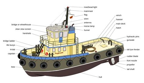 Parts Of A Boat Interior by File Tugboat Diagram En Edit3 Svg Wikimedia Commons