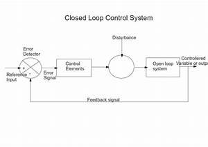Diagram Closed Loop Campaign  Diagram  Free Engine Image
