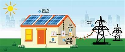 Solar Hybrid System Grid Power Energy Rooftop