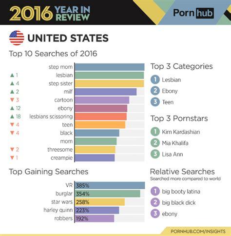 Pornhub S Final 2016 Stats Reveal A Lot About Our Porn Habits