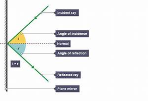 A Ray Diagram Showing Angle Of Incidence And Angle Of