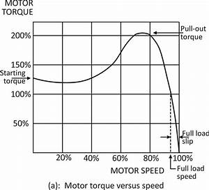 What Is Starting Torque In Three Phase Induction Motor