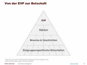 Human Resource Management  Deutsche Version