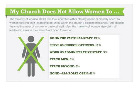 christian women today part     women