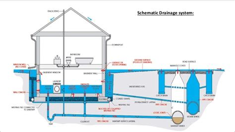 open space floor plans drainage system for a building