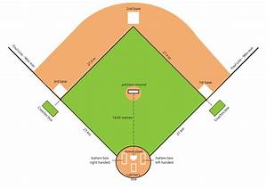 Baseball Field Dimensions  A Guide To The Layout