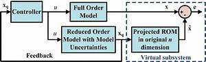 Block Diagram Of Proposed Control For Performance Analysis