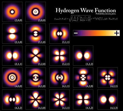 File:Hydrogen Density Plots.png - Wikimedia Commons