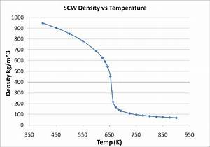 Density Of Water Vs  Temperature At 25 Mpa Through Critical Point