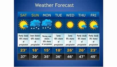 Weather Winter Weekend Forecast Safe During Template
