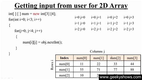 76. Getting Input From User In Two Dimensional Array In