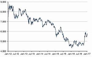 Wti Price Chart Copper Price Historical Charts Forecasts News