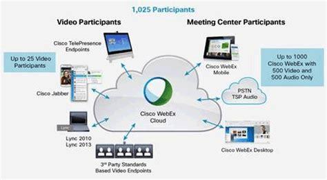 Cisco webex meeting center download mac | godadiffxan