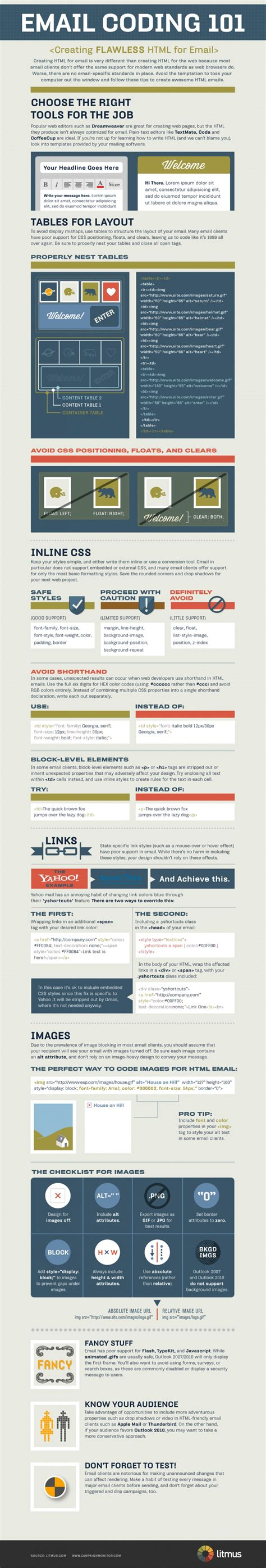 html email code   guide  email marketing infographic